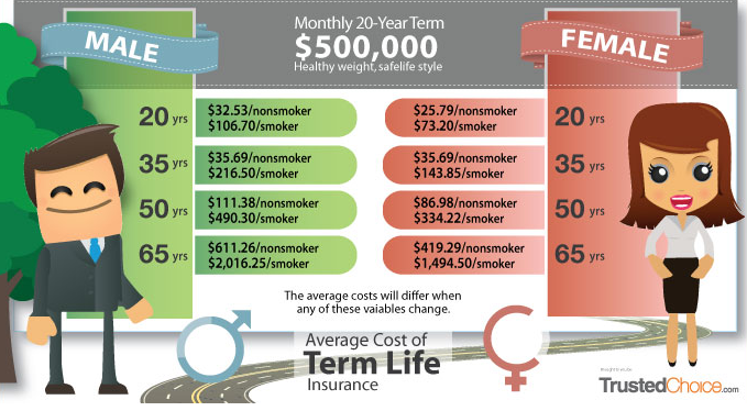 Average Cost of Term Life Insurance