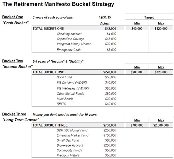 theretirementmanifestobucketstrategy