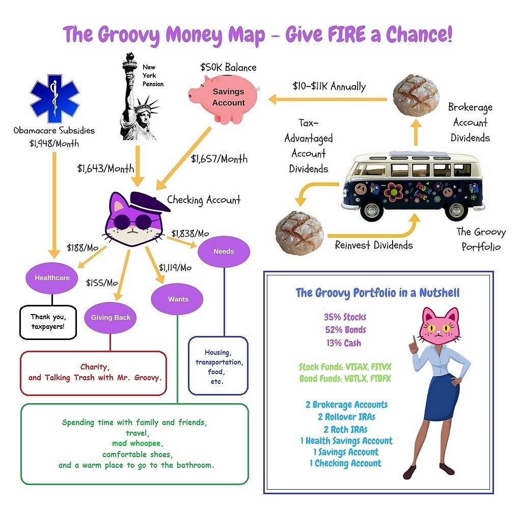 A picture of the Groovy Money Map