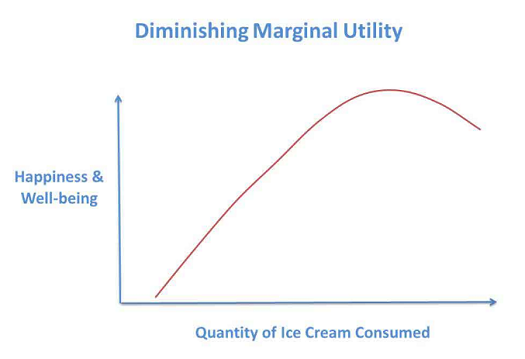 A graph showing happiness declines as more ice cream is consumed